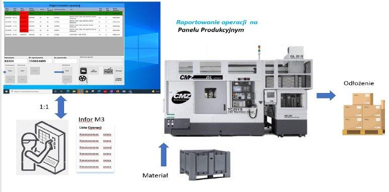 Rys 2. Raportowanie operacji na panelu produkcyjnym