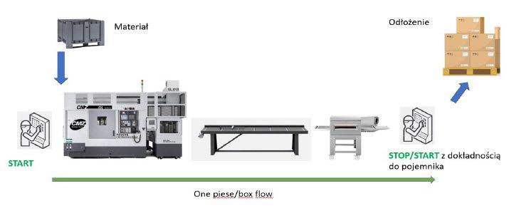 Rys.5. Przykład wyposażenia małej linii produkcyjnej w dwa panele pracujące na tym samym harmonogramie.