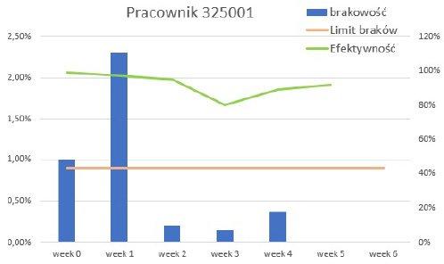 Rys 3. Wykres brakowość/ efektywność – dla 1 pracownika