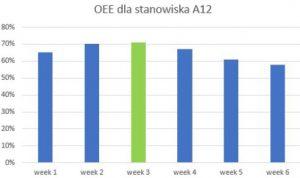 Rys 4.. Wykres OEE dla stanowiska